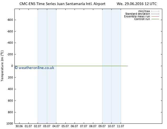 Temperature (2m) CMC TS Su 03.07.2016 12 GMT