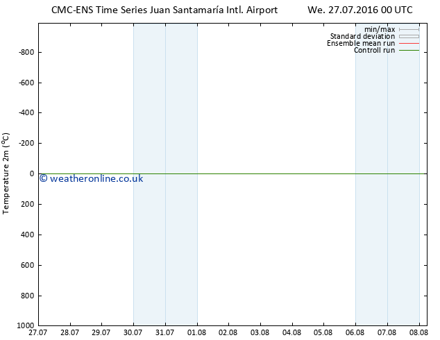 Temperature (2m) CMC TS We 27.07.2016 06 GMT