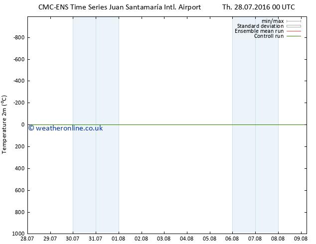 Temperature (2m) CMC TS Sa 06.08.2016 00 GMT