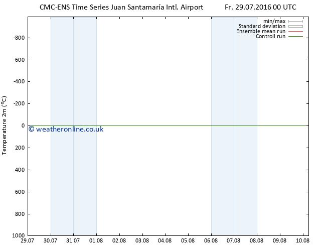 Temperature (2m) CMC TS Su 07.08.2016 00 GMT