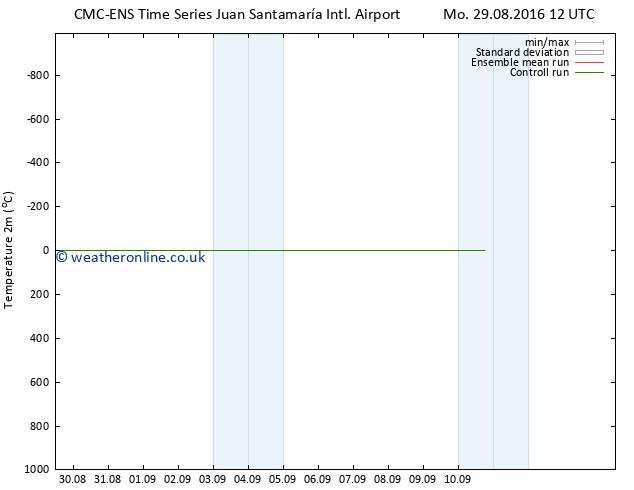 Temperature (2m) CMC TS We 07.09.2016 12 GMT