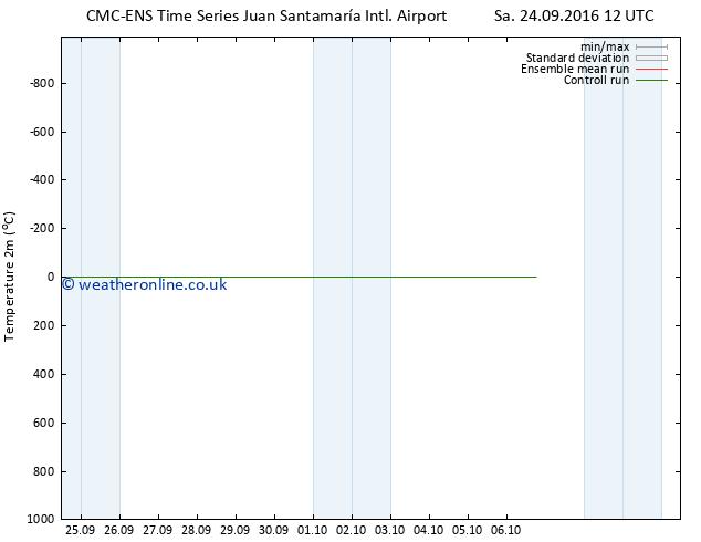 Temperature (2m) CMC TS Su 25.09.2016 06 GMT