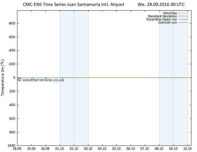 Temperature (2m) CMC TS Fr 30.09.2016 12 GMT