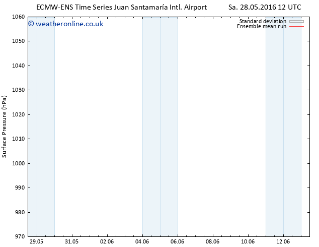 Surface pressure ECMWFTS Su 05.06.2016 12 GMT