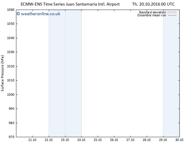 Surface pressure ECMWFTS Fr 21.10.2016 00 GMT