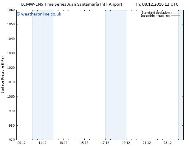 Surface pressure ECMWFTS We 14.12.2016 12 GMT