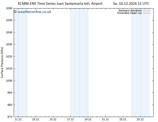 Surface pressure ECMWFTS Tu 13.12.2016 12 GMT