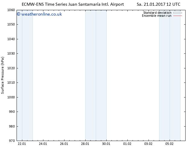 Surface pressure ECMWFTS Su 29.01.2017 12 GMT