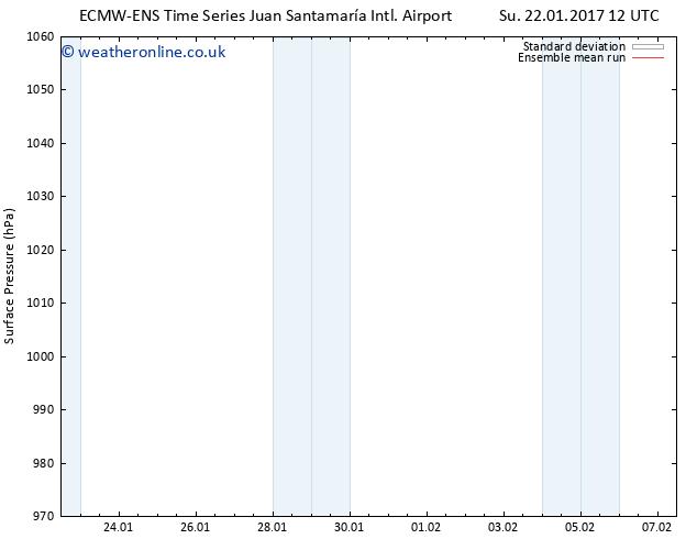 Surface pressure ECMWFTS We 25.01.2017 12 GMT
