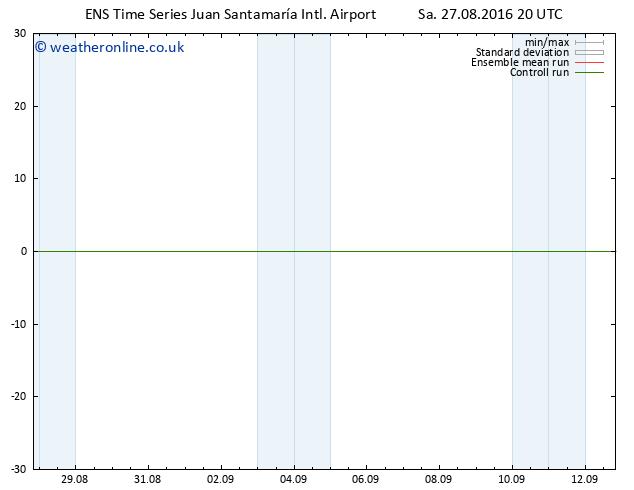 Wind 925 hPa GEFS TS Sa 27.08.2016 20 GMT