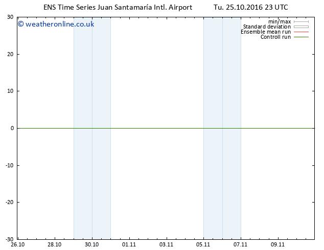 Wind 925 hPa GEFS TS Tu 25.10.2016 23 GMT