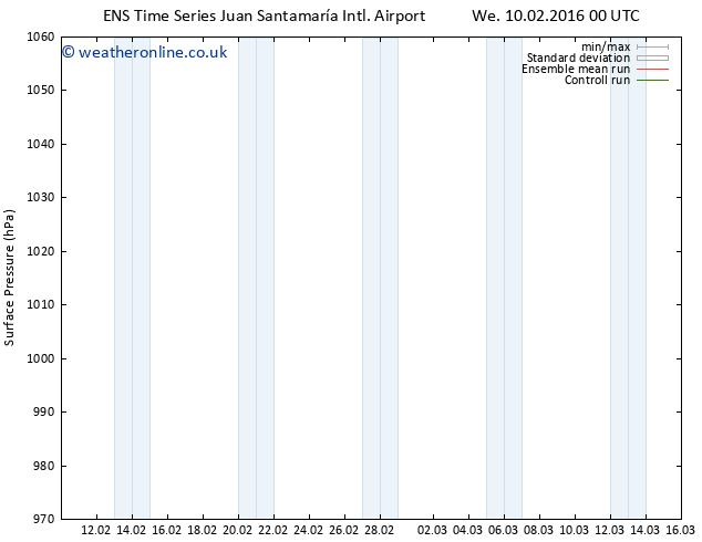 Surface pressure GEFS TS Fr 12.02.2016 00 GMT