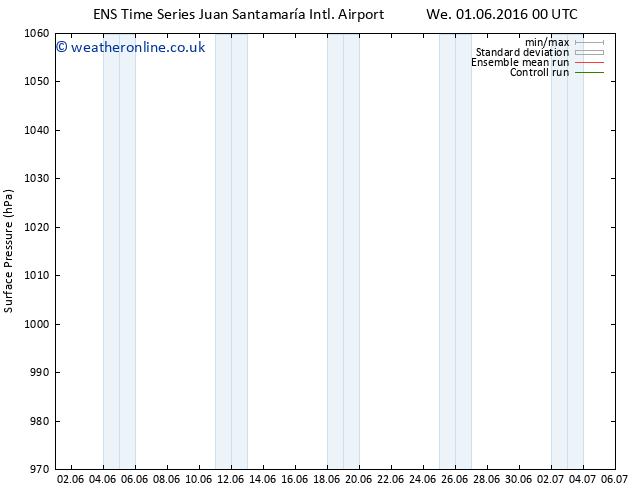 Surface pressure GEFS TS We 01.06.2016 06 GMT