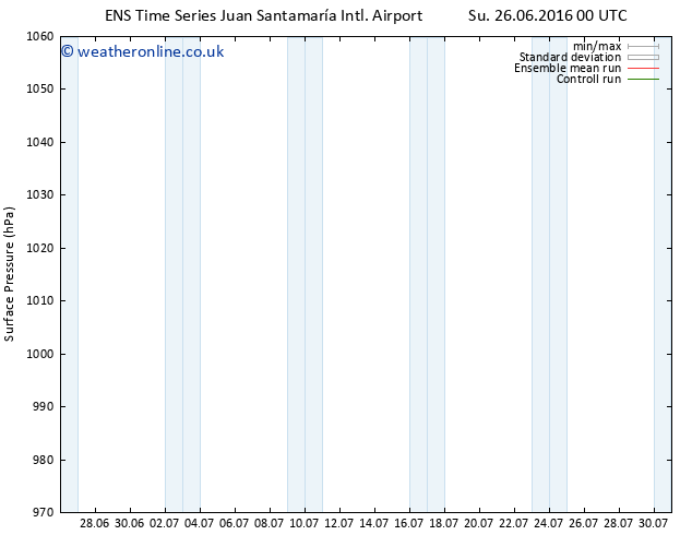 Surface pressure GEFS TS Sa 09.07.2016 00 GMT