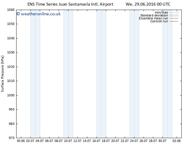Surface pressure GEFS TS Th 30.06.2016 00 GMT