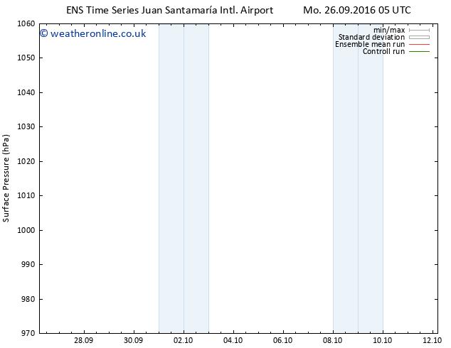 Surface pressure GEFS TS Tu 27.09.2016 05 GMT