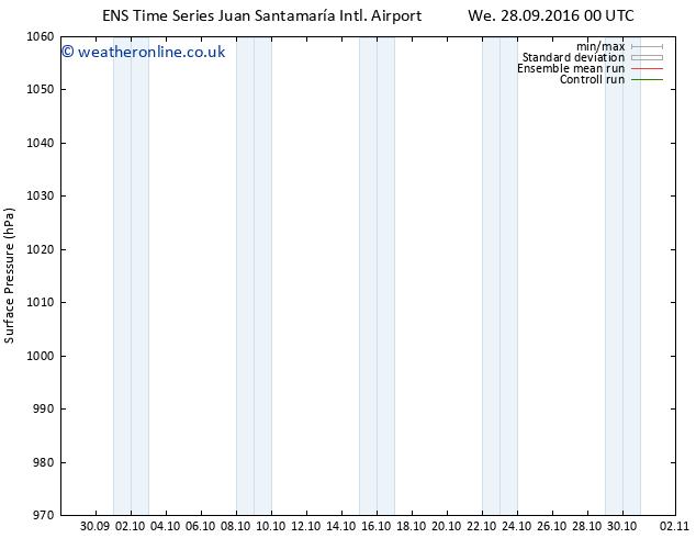 Surface pressure GEFS TS Tu 04.10.2016 00 GMT