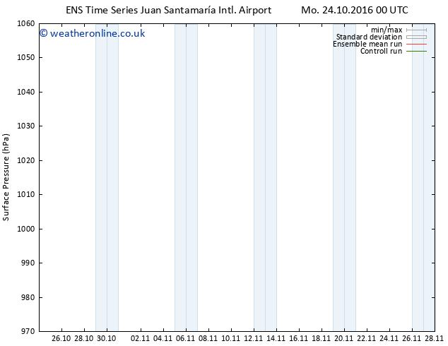 Surface pressure GEFS TS Mo 24.10.2016 06 GMT