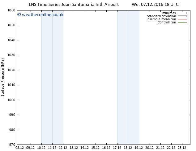 Surface pressure GEFS TS Fr 09.12.2016 18 GMT