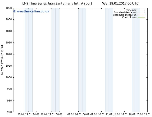 Surface pressure GEFS TS Tu 31.01.2017 00 GMT