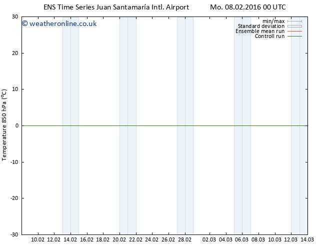 Temp. 850 hPa GEFS TS Tu 16.02.2016 12 GMT