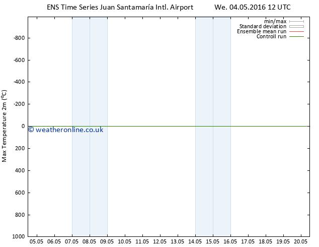 Temperature High (2m) GEFS TS Th 05.05.2016 06 GMT