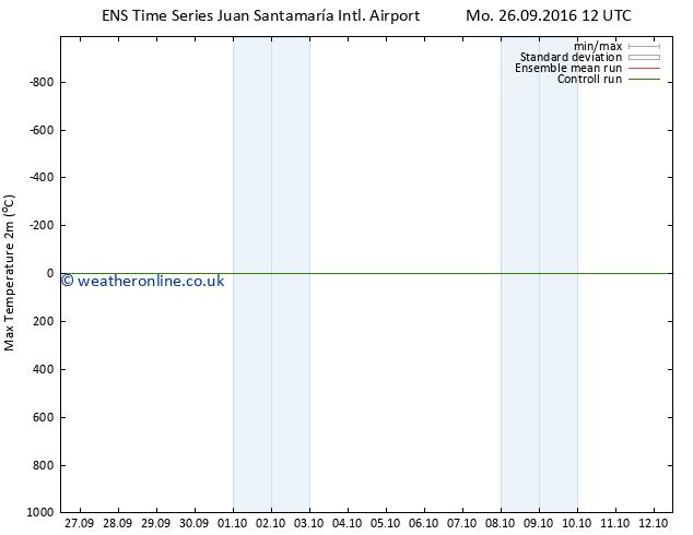 Temperature High (2m) GEFS TS Tu 27.09.2016 06 GMT