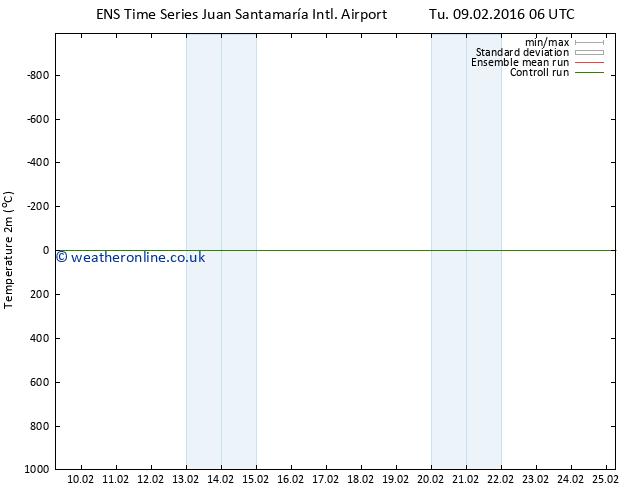Temperature (2m) GEFS TS We 10.02.2016 12 GMT