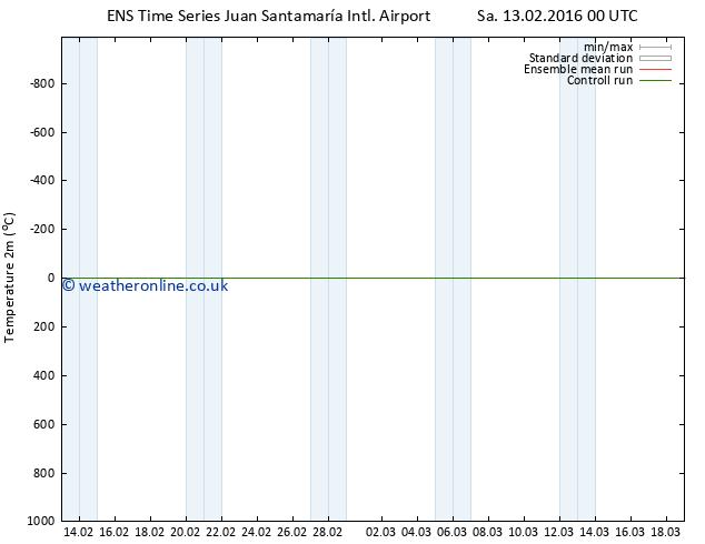 Temperature (2m) GEFS TS Mo 29.02.2016 00 GMT