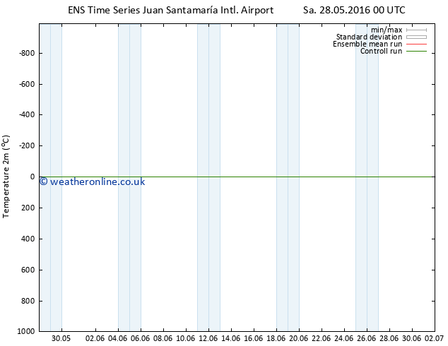 Temperature (2m) GEFS TS Sa 04.06.2016 00 GMT