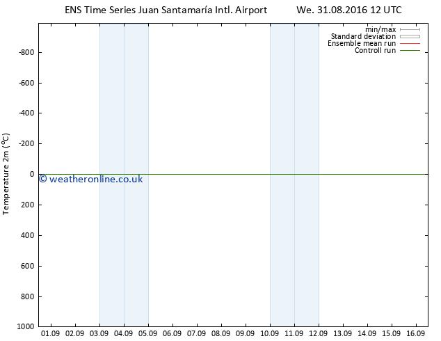 Temperature (2m) GEFS TS Fr 16.09.2016 12 GMT