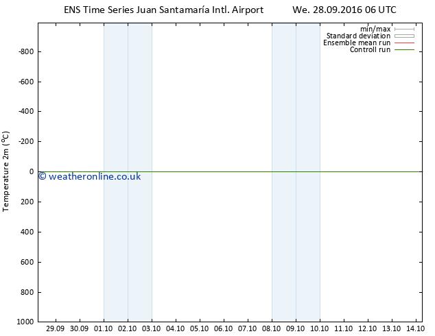 Temperature (2m) GEFS TS We 28.09.2016 12 GMT