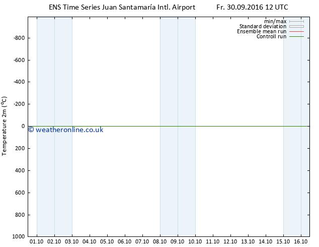 Temperature (2m) GEFS TS Su 16.10.2016 12 GMT