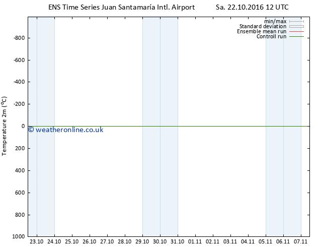 Temperature (2m) GEFS TS Su 23.10.2016 18 GMT