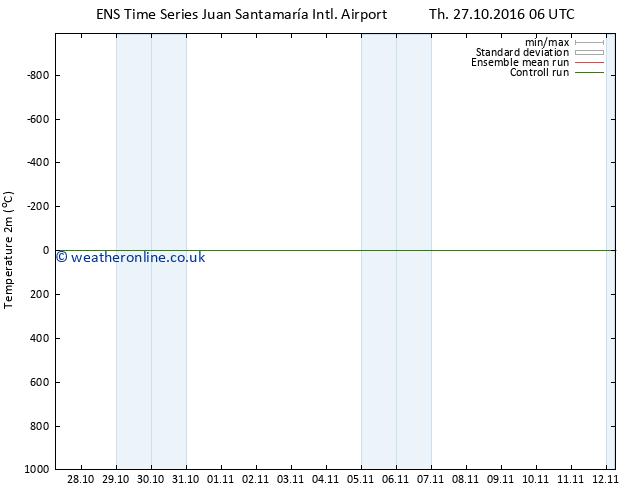 Temperature (2m) GEFS TS Th 03.11.2016 06 GMT