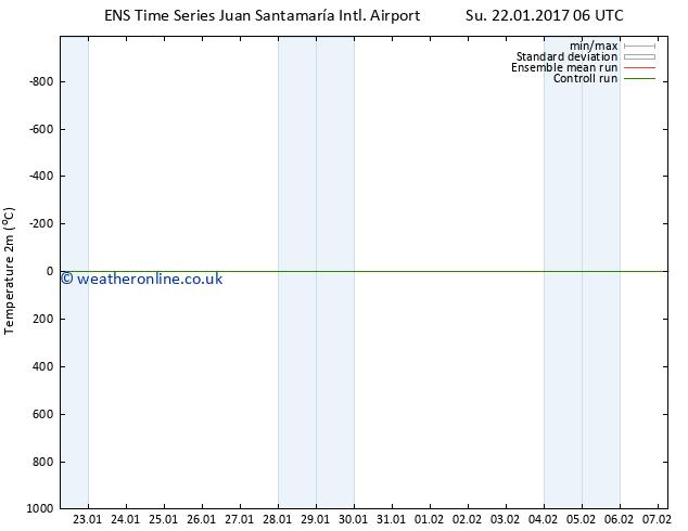 Temperature (2m) GEFS TS Su 29.01.2017 06 GMT