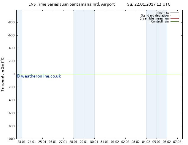 Temperature (2m) GEFS TS Tu 07.02.2017 12 GMT