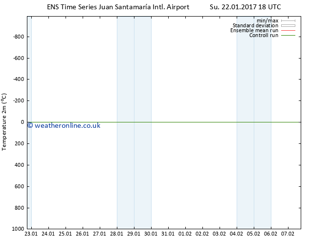 Temperature (2m) GEFS TS Tu 24.01.2017 00 GMT