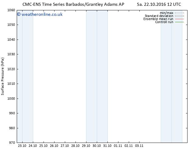 Surface pressure CMC TS Sa 22.10.2016 18 GMT