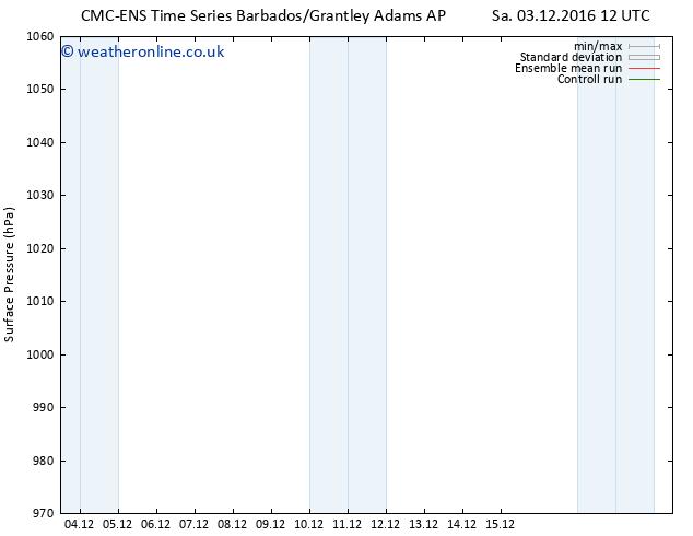Surface pressure CMC TS Sa 03.12.2016 12 GMT