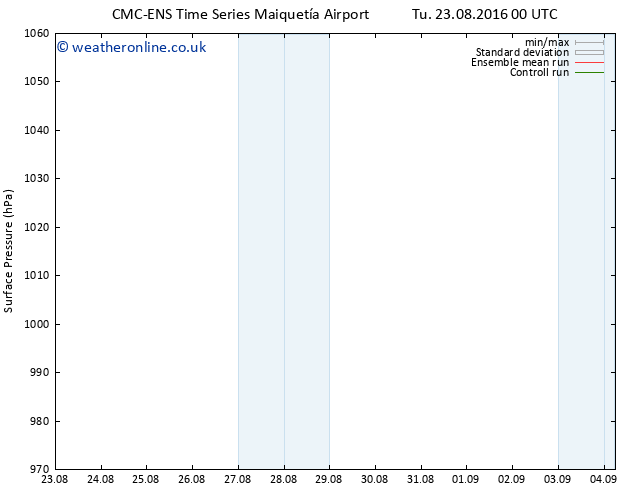 Surface pressure CMC TS Tu 23.08.2016 00 GMT