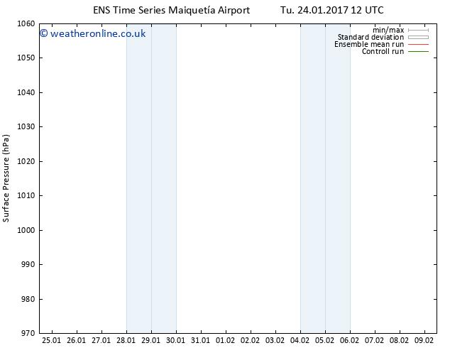 Surface pressure GEFS TS Fr 27.01.2017 00 GMT