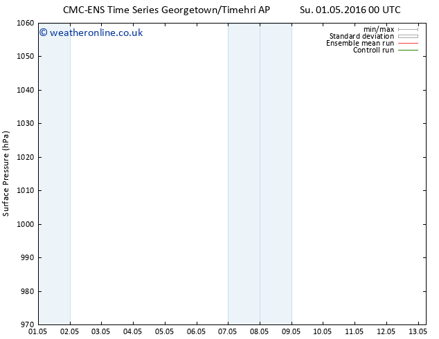 Surface pressure CMC TS Su 01.05.2016 00 GMT