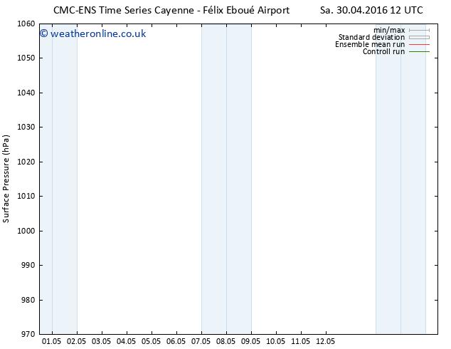 Surface pressure CMC TS Sa 30.04.2016 12 GMT