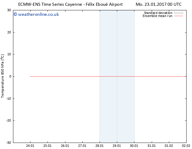 Temp. 850 hPa ECMWFTS Fr 27.01.2017 00 GMT
