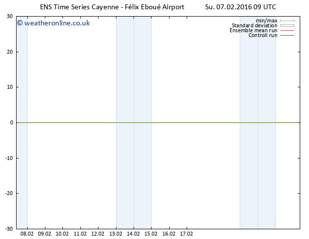 Surface wind GEFS TS Su 07.02.2016 09 GMT