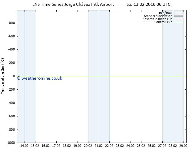 Temperature (2m) GEFS TS Sa 20.02.2016 18 GMT