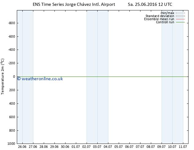 Temperature (2m) GEFS TS Mo 27.06.2016 06 GMT