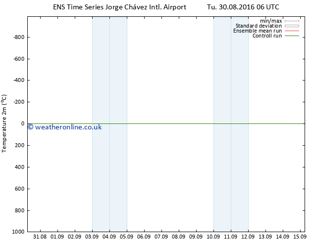 Temperature (2m) GEFS TS Tu 06.09.2016 18 GMT