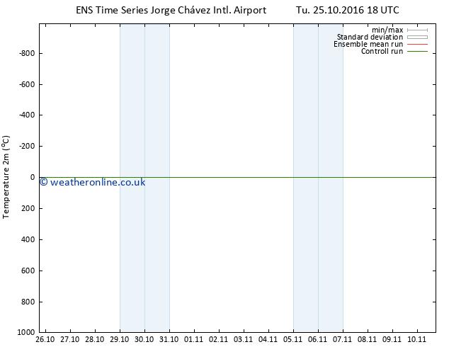 Temperature (2m) GEFS TS We 02.11.2016 06 GMT